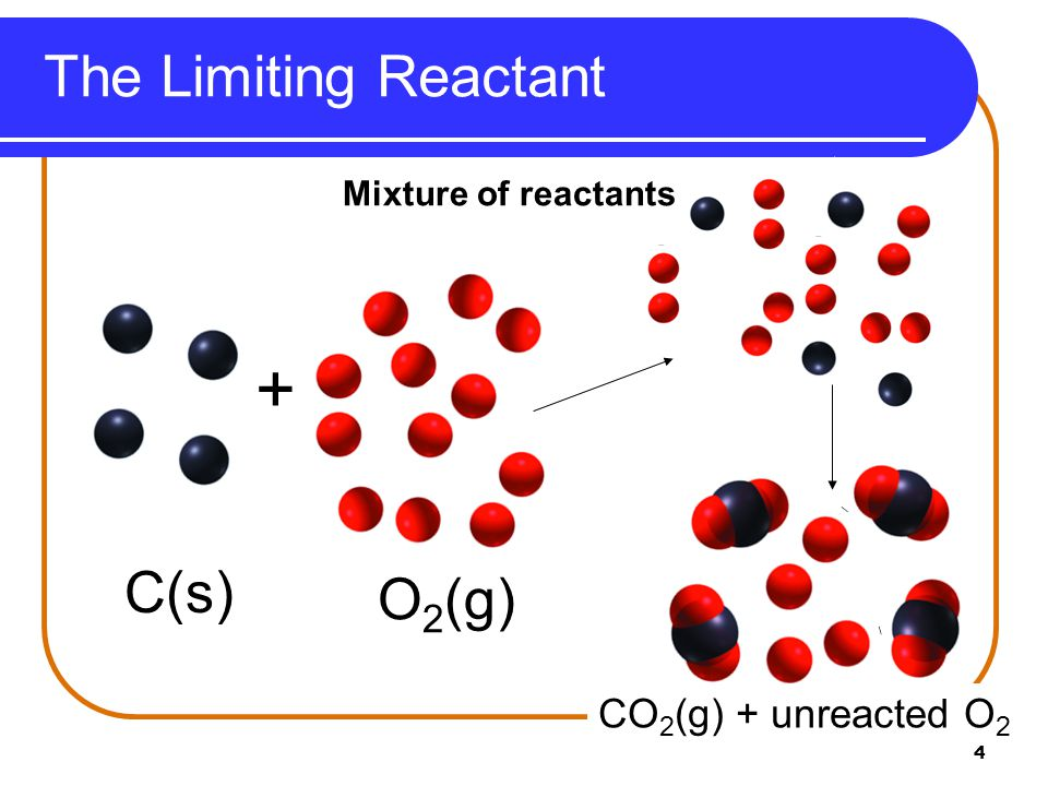+ The Limiting Reactant C(s) O2(g) CO2(g) + unreacted O2
