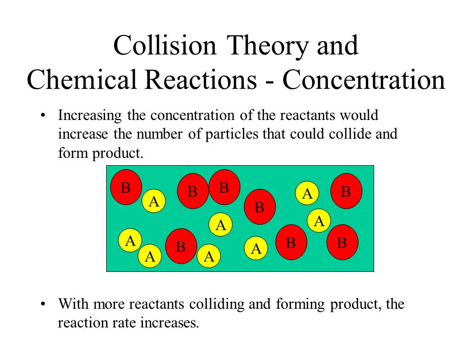 Collision Theory and Chemical Reactions - Concentration