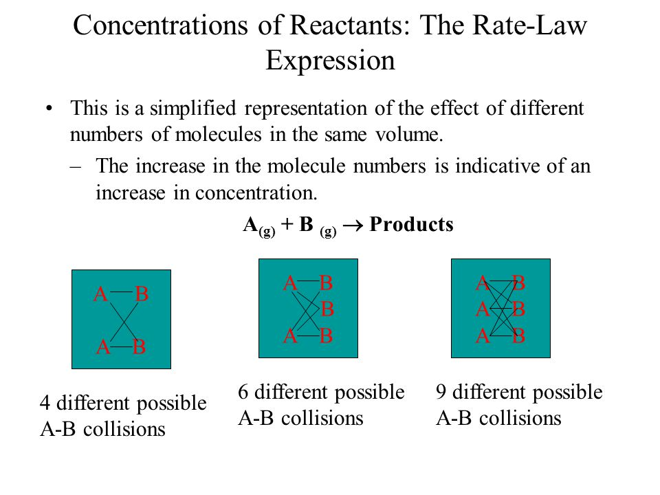 Concentrations of Reactants: The Rate-Law Expression