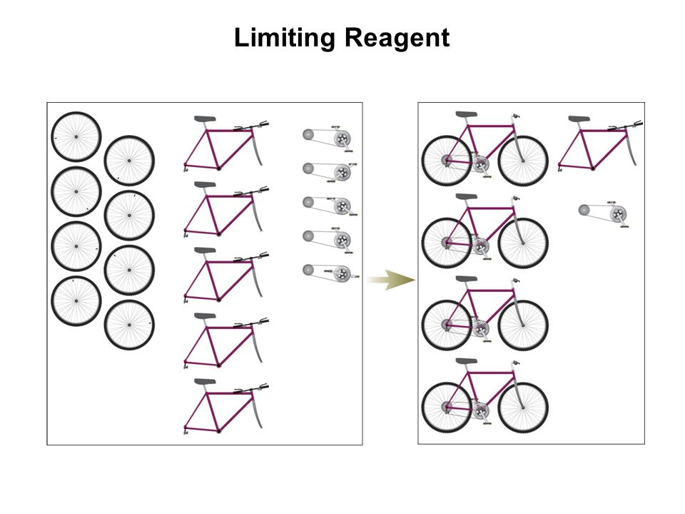 Limiting Reagent The reactant that is completely consumed by the reaction. The number of bicycles that can be assembled is limited by whichever part.