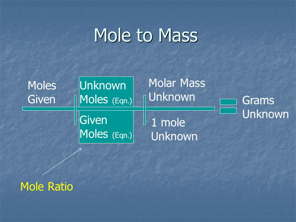 Mole to Mass Molar Mass Unknown Moles Given Unknown Moles (Eqn.)