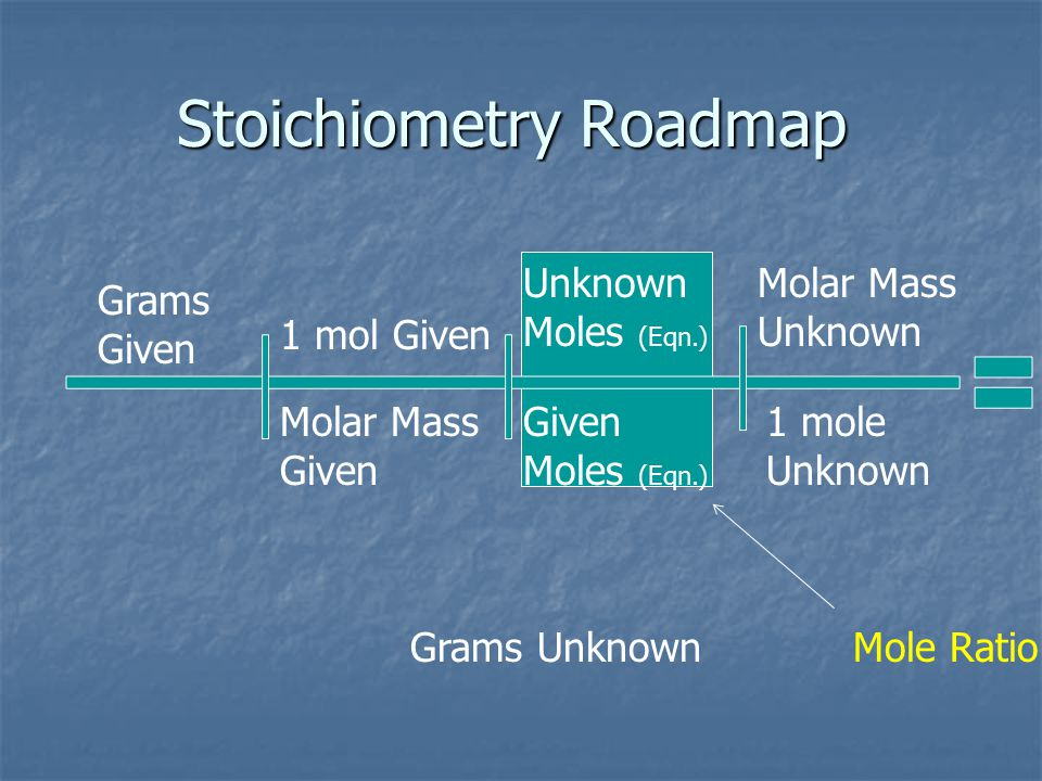 Stoichiometry Roadmap
