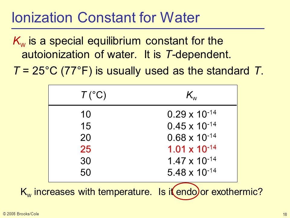 Ionization Constant for Water