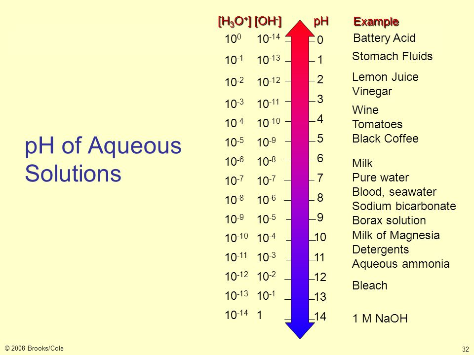 pH of Aqueous Solutions