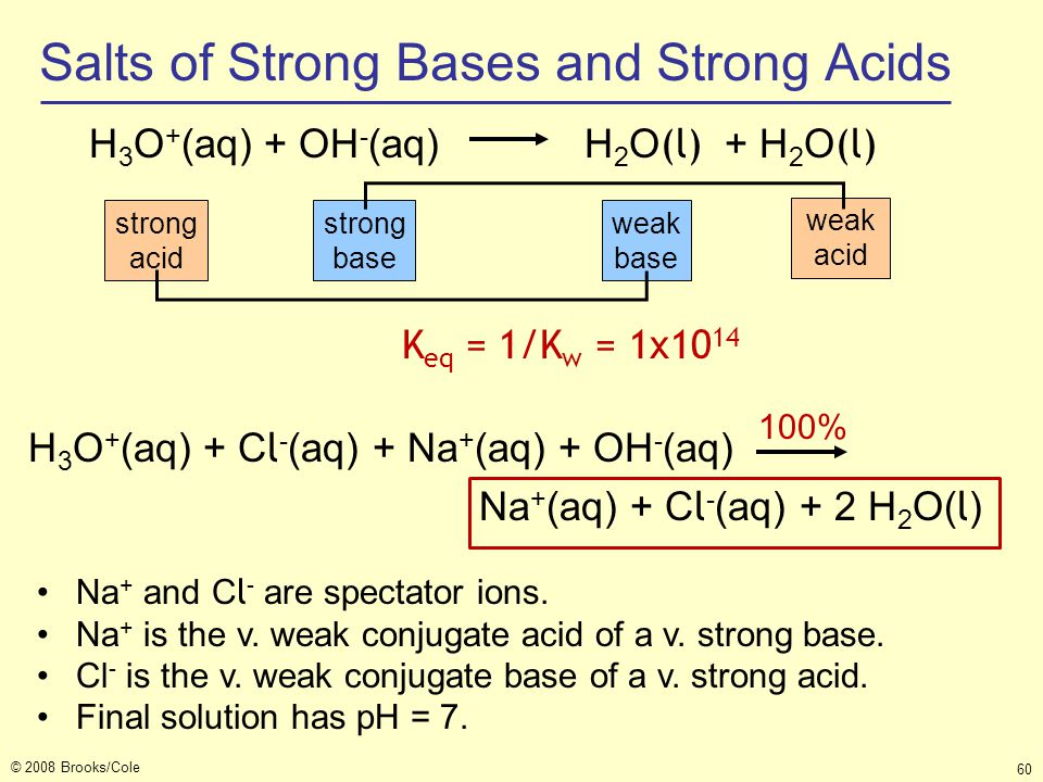 Salts of Strong Bases and Strong Acids