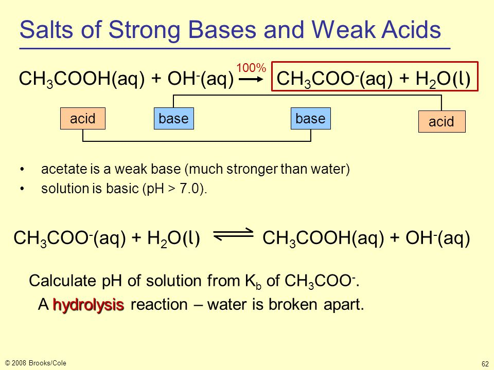 Salts of Strong Bases and Weak Acids