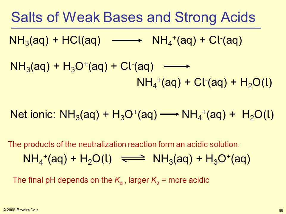 Salts of Weak Bases and Strong Acids