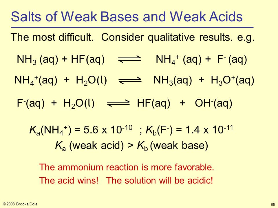 Salts of Weak Bases and Weak Acids