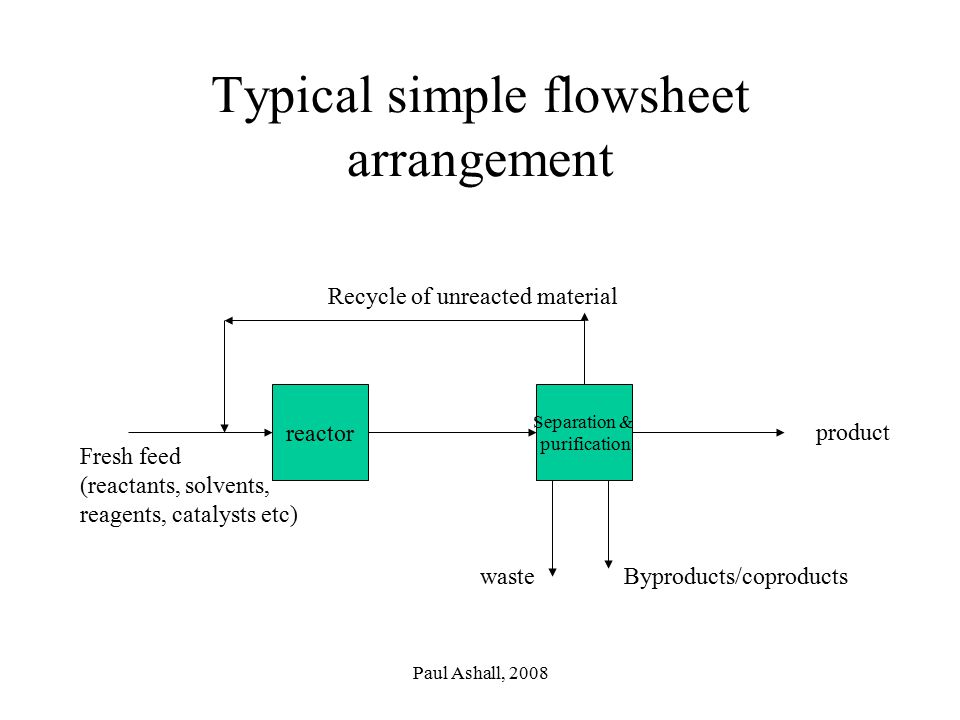 Typical simple flowsheet arrangement