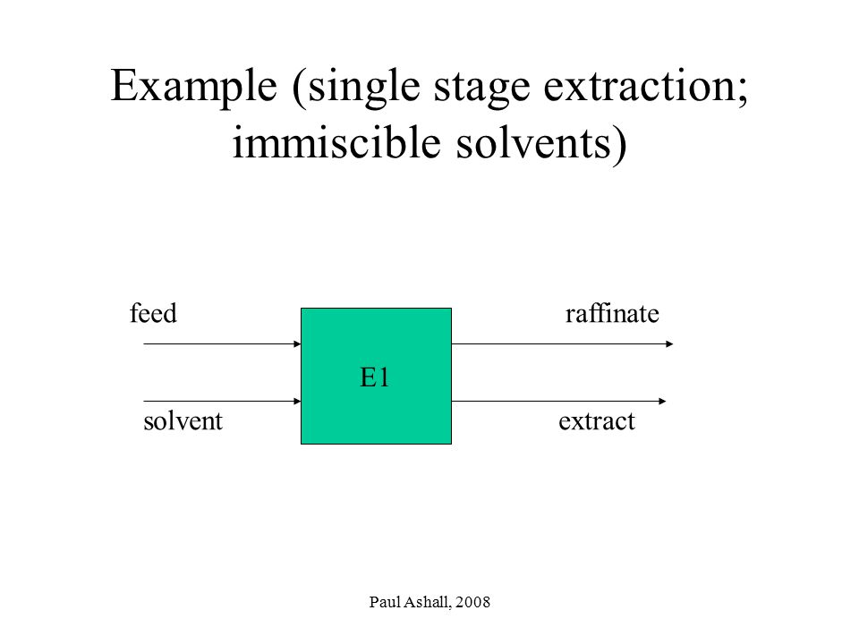 Example (single stage extraction; immiscible solvents)