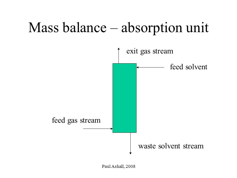 Mass balance – absorption unit