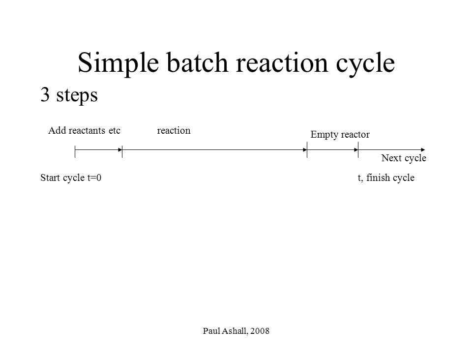 Simple batch reaction cycle