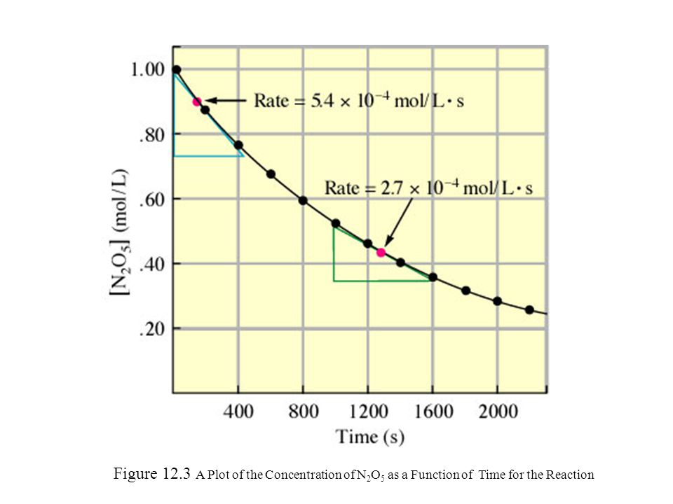 Figure 12.3 A Plot of the Concentration of N2O5 as a Function of Time for the Reaction
