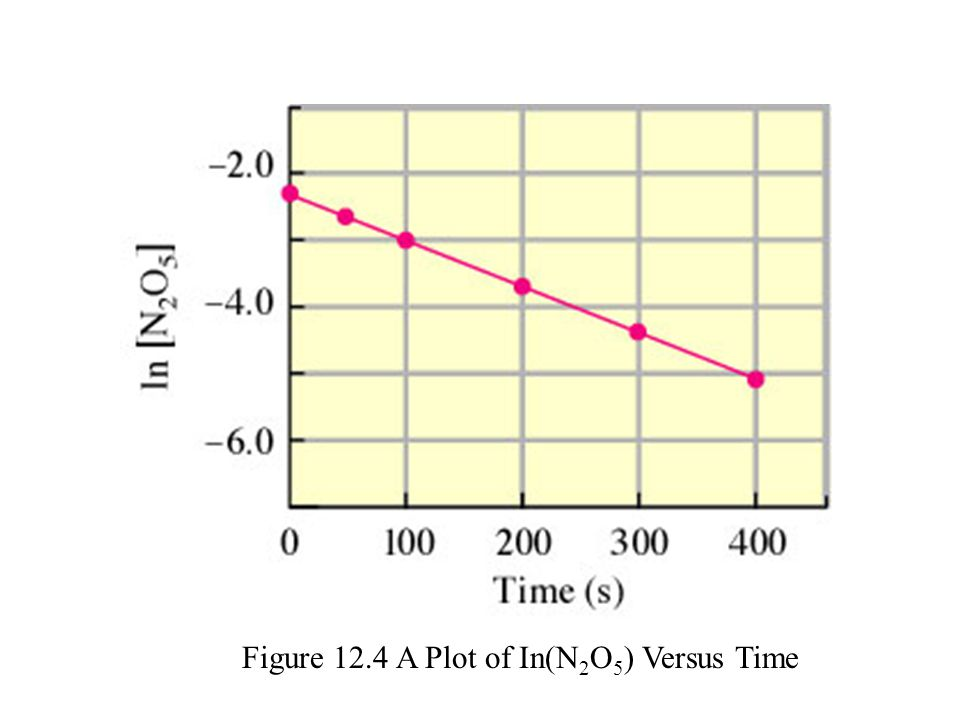 Figure 12.4 A Plot of In(N2O5) Versus Time