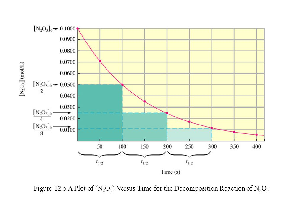 Figure 12.5 A Plot of (N2O5) Versus Time for the Decomposition Reaction of N2O5