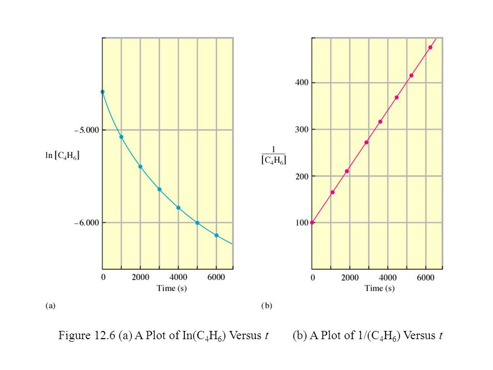 Figure 12.6 (a) A Plot of In(C4H6) Versus t (b) A Plot of 1/(C4H6) Versus t