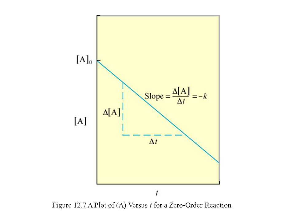 Figure 12.7 A Plot of (A) Versus t for a Zero-Order Reaction