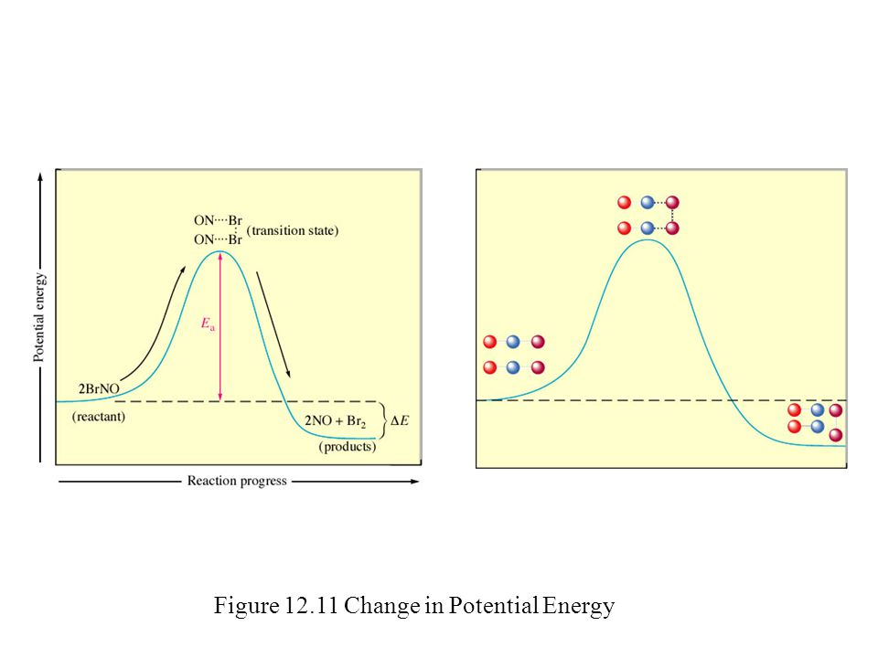 Figure 12.11 Change in Potential Energy