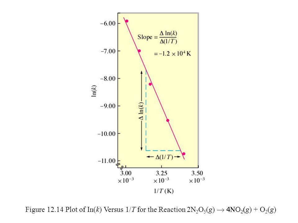 Figure 12.14 Plot of In(k) Versus 1/T for the Reaction 2N2O5(g) ® 4NO2(g) + O2(g)