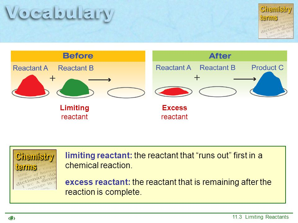 Limiting reactant Excess reactant. limiting reactant: the reactant that runs out first in a chemical reaction.