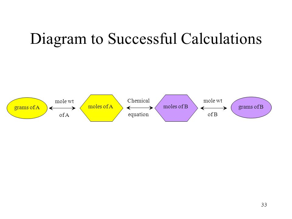 Diagram to Successful Calculations