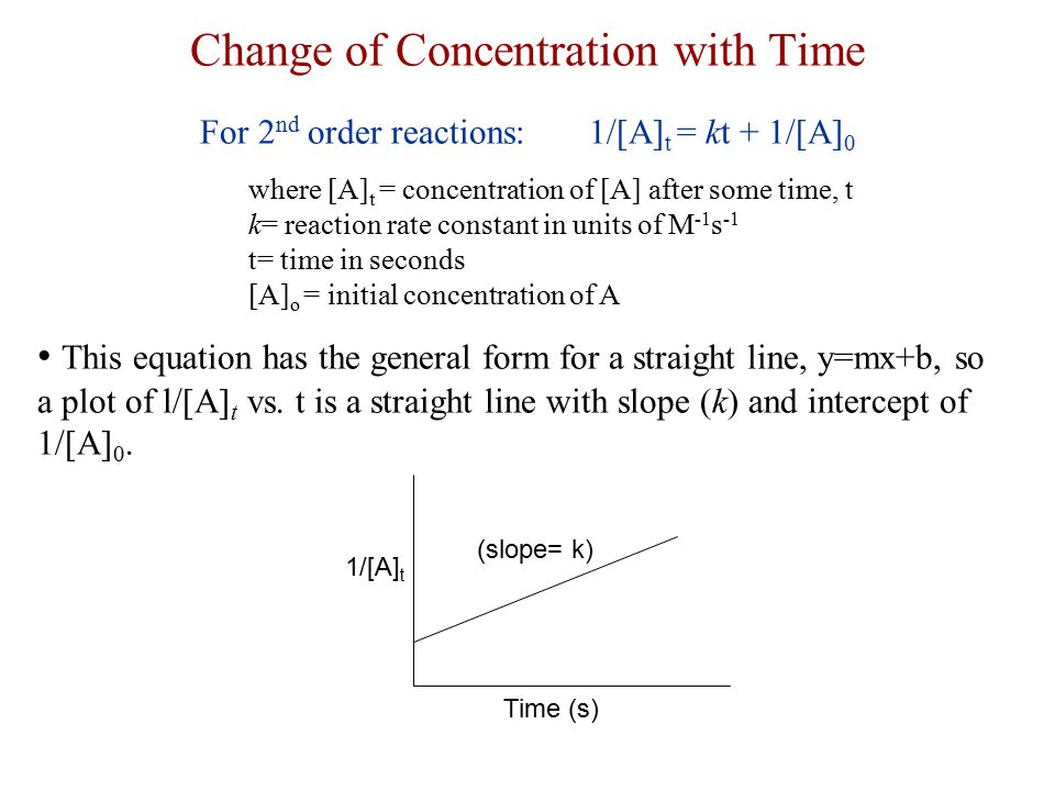 Change of Concentration with Time