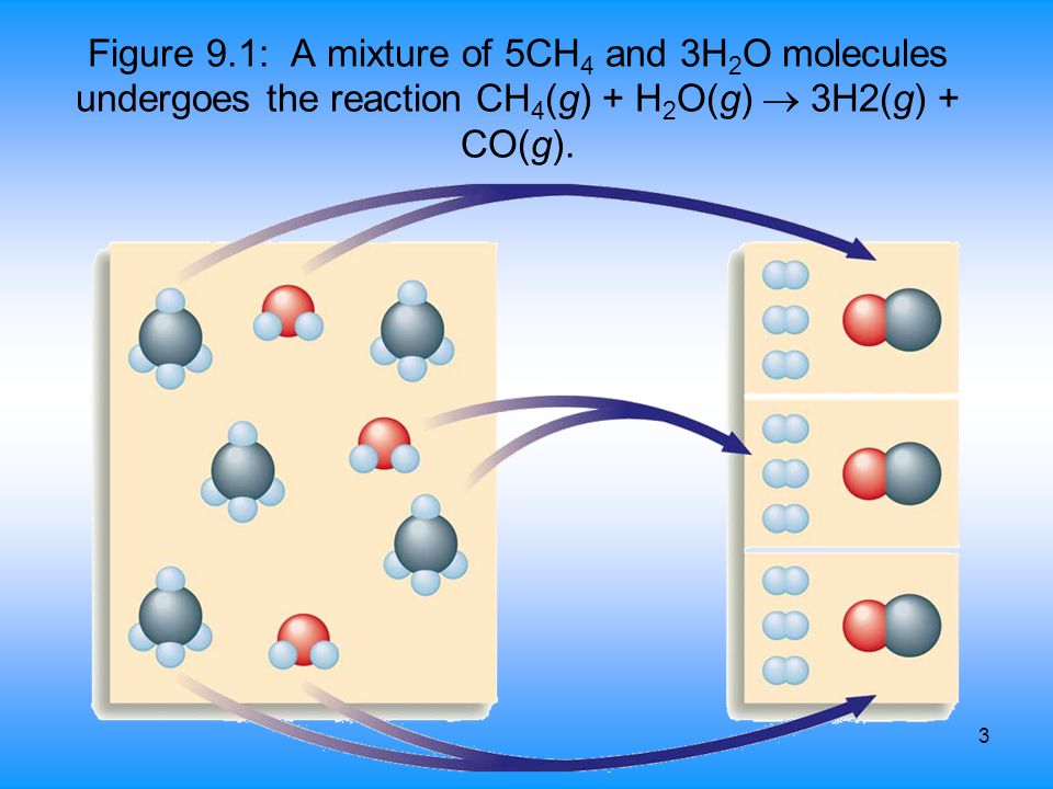 Figure 9.1: A mixture of 5CH4 and 3H2O molecules undergoes the reaction CH4(g) + H2O(g)  3H2(g) + CO(g).