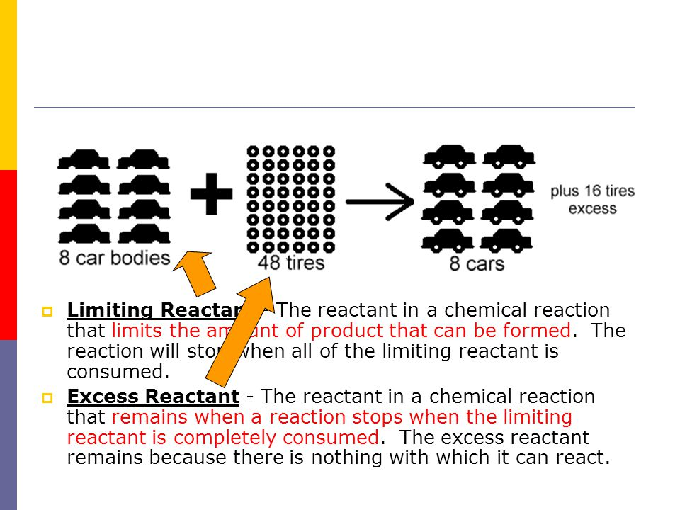 Limiting Reactant - The reactant in a chemical reaction that limits the amount of product that can be formed. The reaction will stop when all of the limiting reactant is consumed.