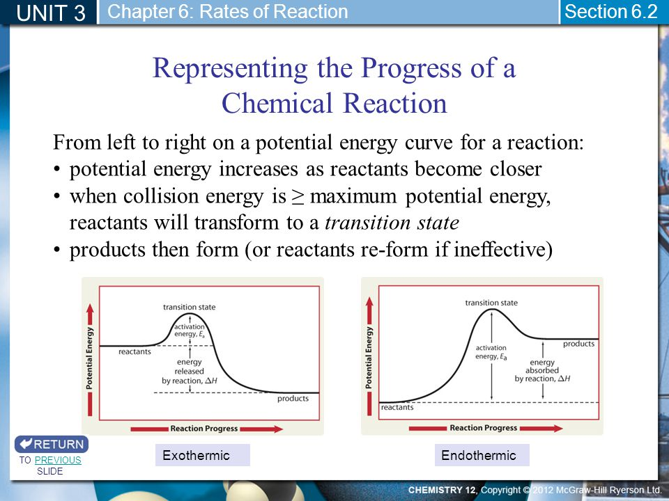 Representing the Progress of a Chemical Reaction