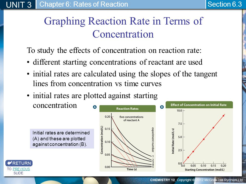 Graphing Reaction Rate in Terms of Concentration