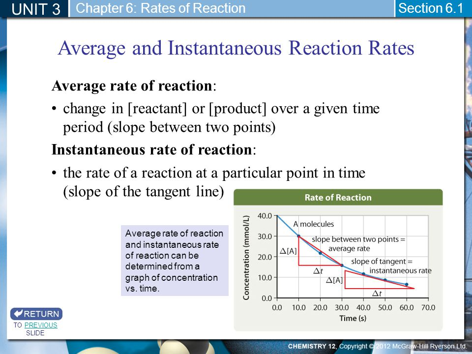 Average and Instantaneous Reaction Rates