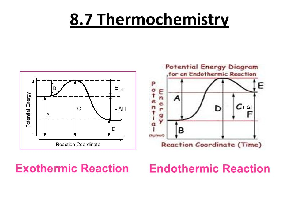 8.7 Thermochemistry Exothermic Reaction Endothermic Reaction Eact + ΔH