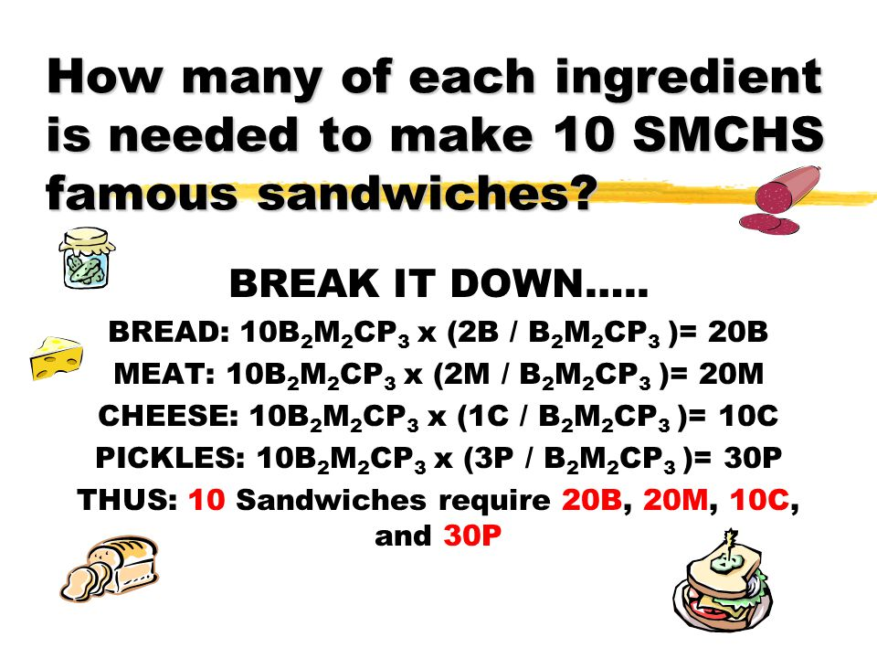 How many of each ingredient is needed to make 10 SMCHS famous sandwiches