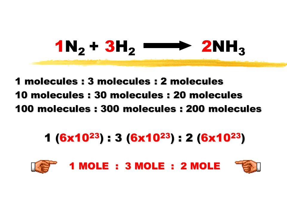 1N2 + 3H2 2NH3 1 molecules : 3 molecules : 2 molecules. 10 molecules : 30 molecules : 20 molecules.