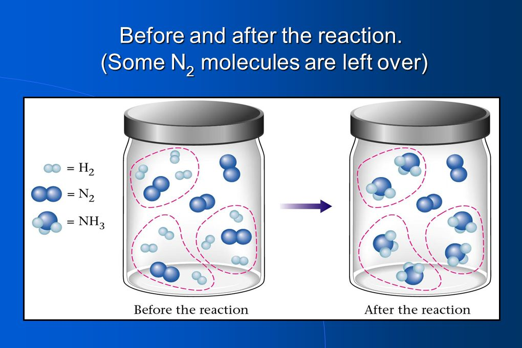 Before and after the reaction. (Some N2 molecules are left over)
