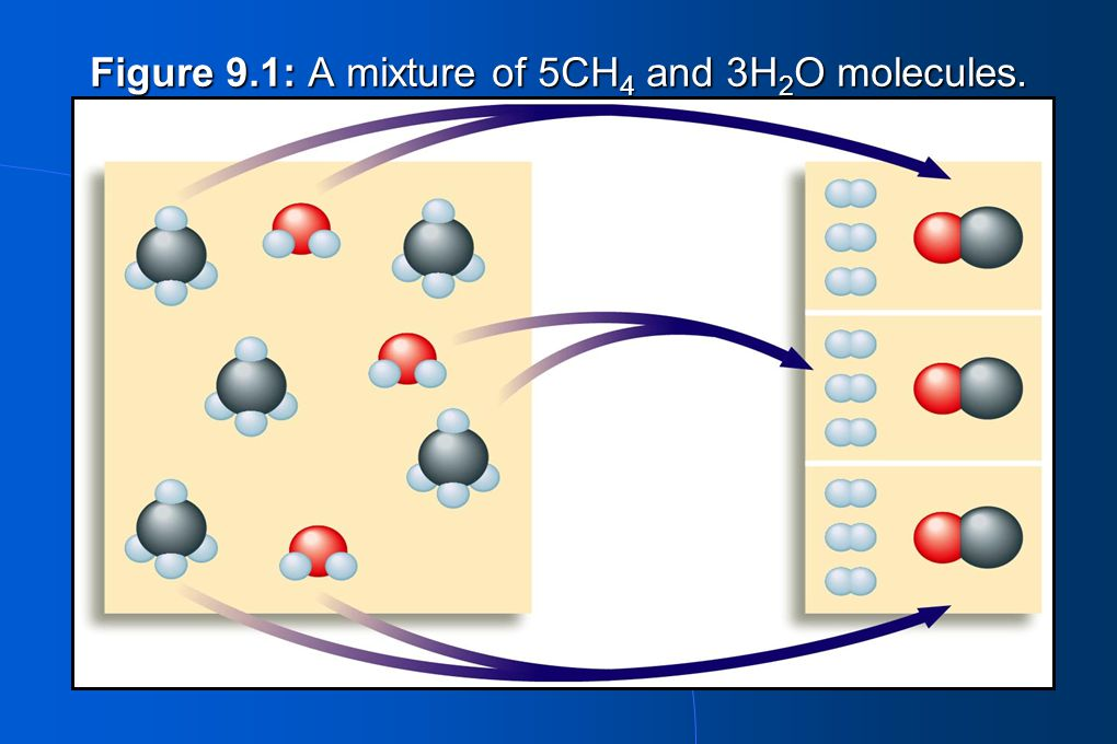 Figure 9.1: A mixture of 5CH4 and 3H2O molecules.
