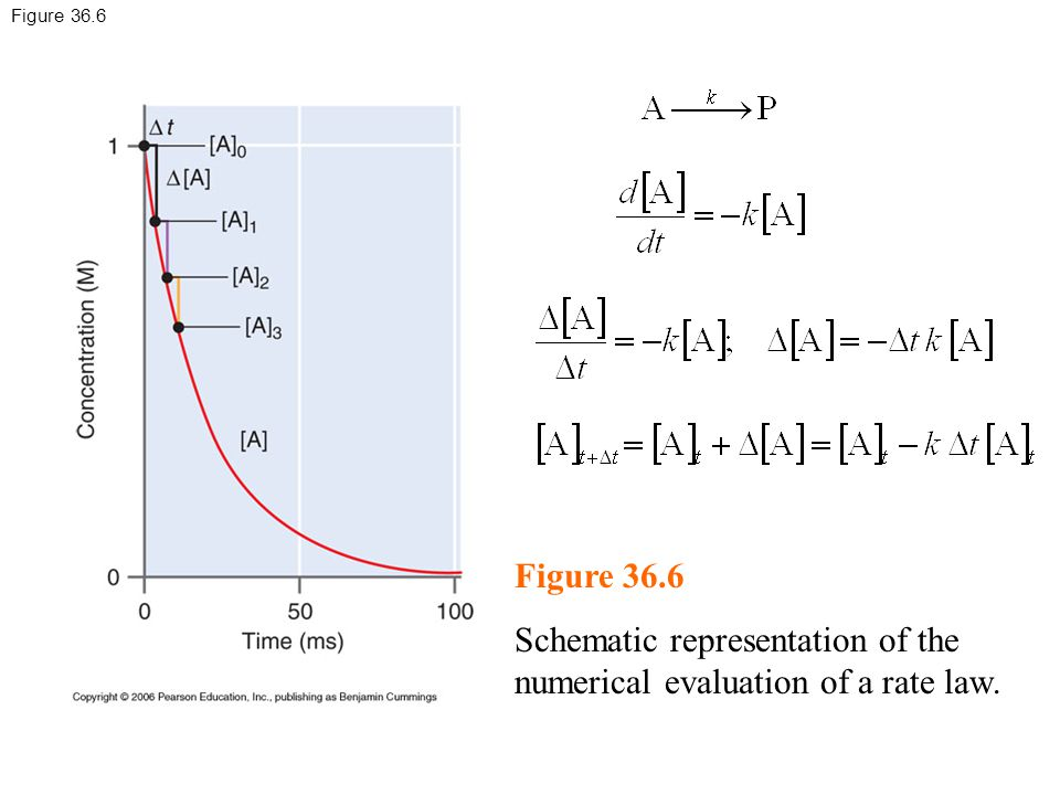 Schematic representation of the numerical evaluation of a rate law.