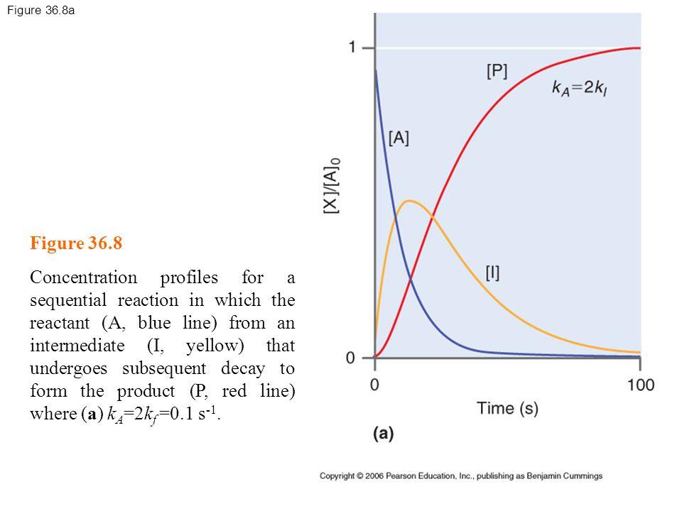 Figure 36.8a Figure 36.8.