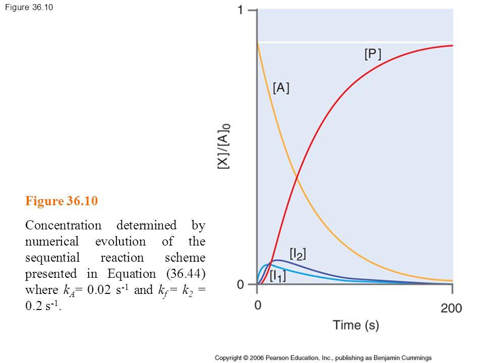 Figure 36.10 Figure 36.10.