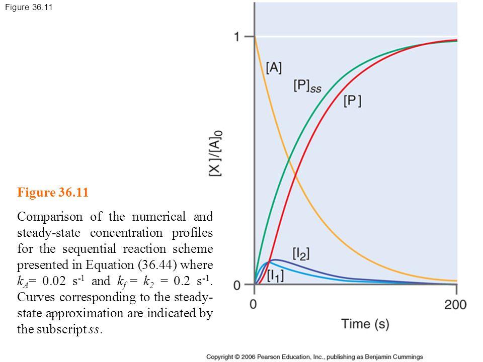 Figure 36.11 Figure 36.11.