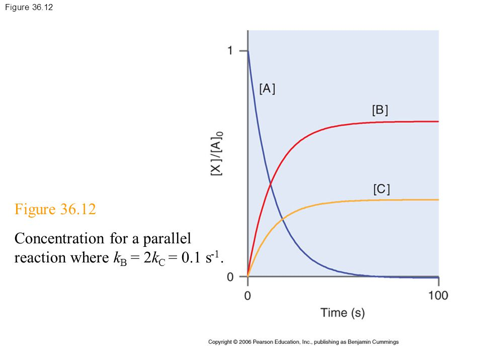 Concentration for a parallel reaction where kB = 2kC = 0.1 s-1.