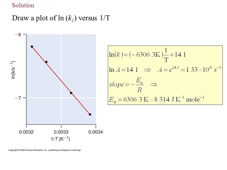 Draw a plot of ln (k1) versus 1/T