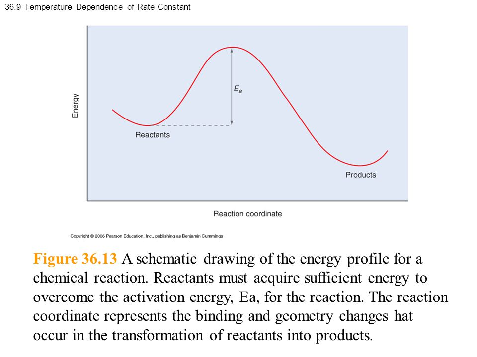 36.9 Temperature Dependence of Rate Constant