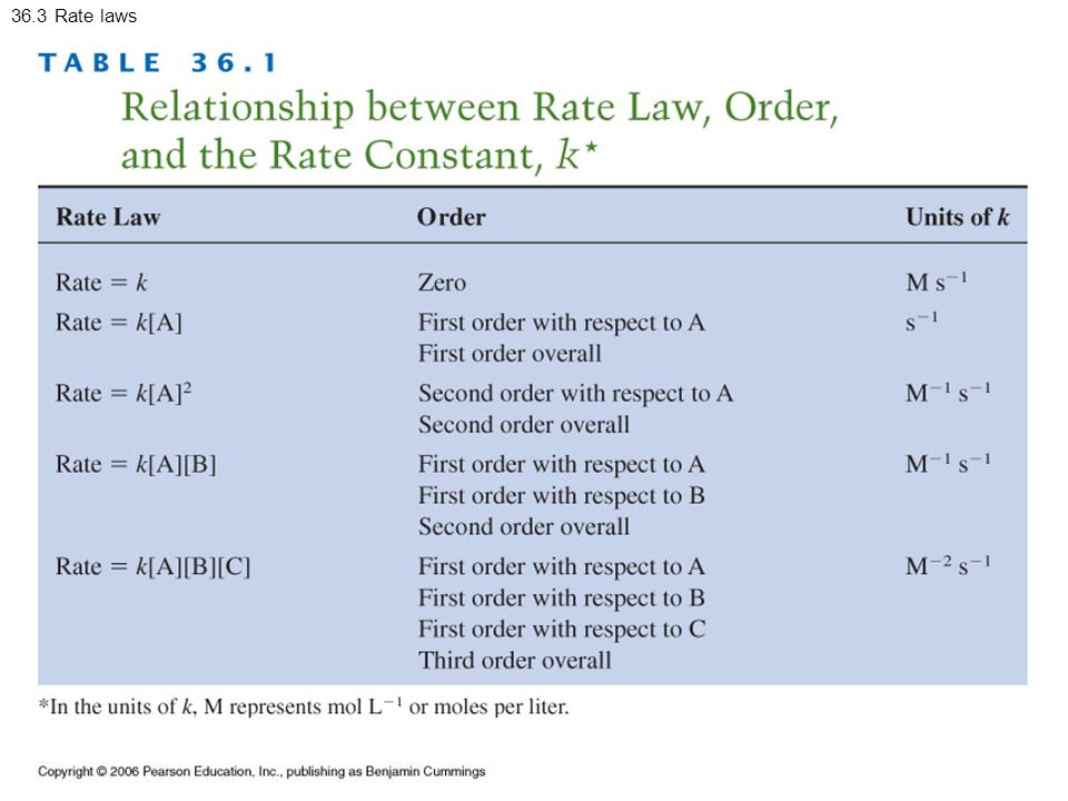 36.3 Rate laws