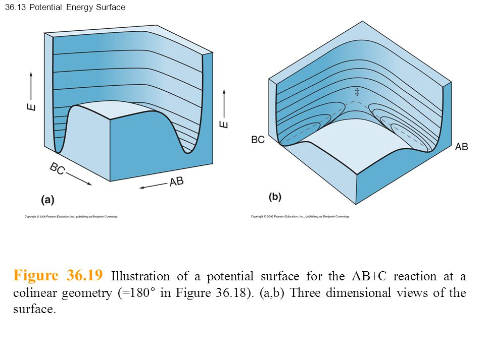 36.13 Potential Energy Surface