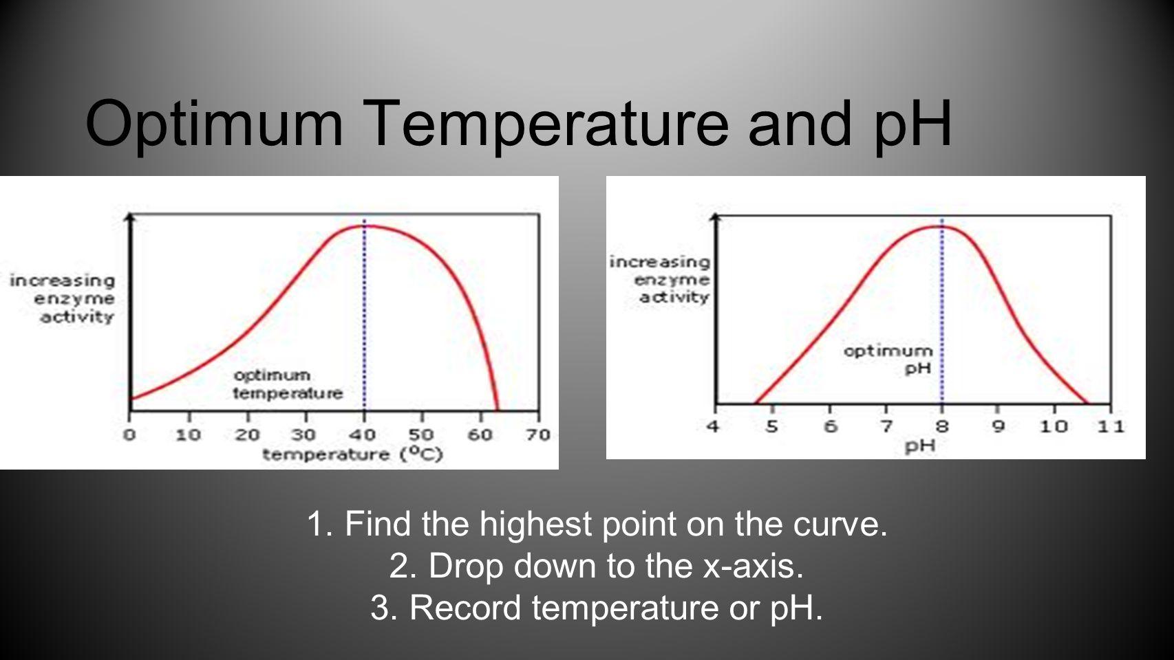 Optimum Temperature and pH