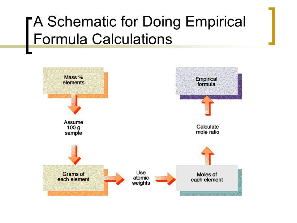 A Schematic for Doing Empirical Formula Calculations