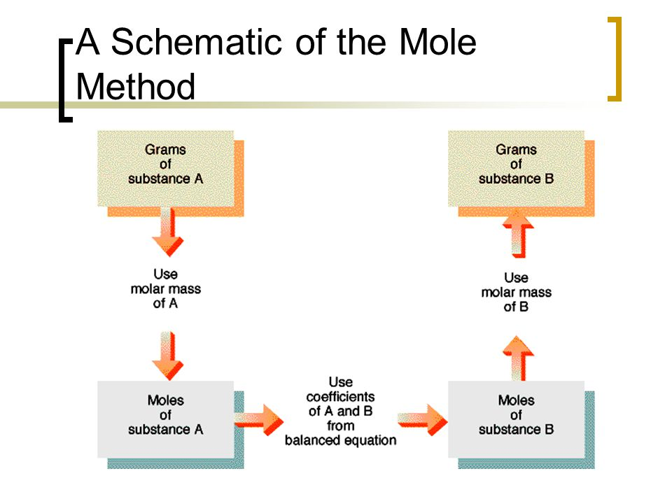 A Schematic of the Mole Method