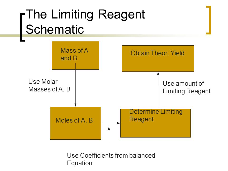The Limiting Reagent Schematic