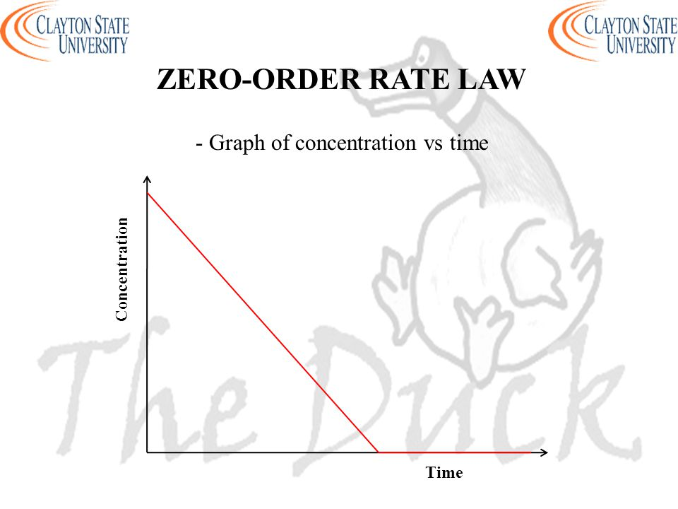 - Graph of concentration vs time